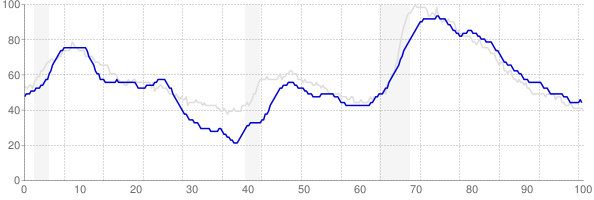 Connecticut monthly unemployment rate chart from 1990 to March 2018